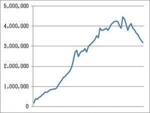年賀状の発行枚数の推移をグラフにしたもの