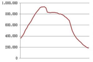 公衆電話の設置数の推移のグラフ