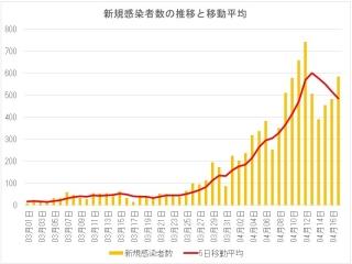 新規感染者数とその移動平均