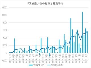 PCR検査人数とその移動平均