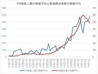 新規感染者数・PCR検査人数の移動平均