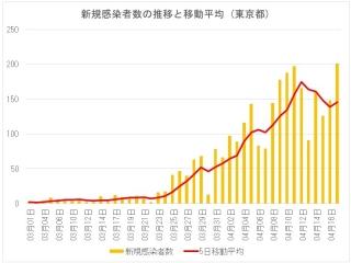 東京都の新規感染者数とその移動平均