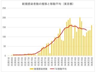 新規感染者の推移と移動平均(東京都)