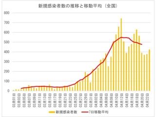 新規感染者の推移と移動平均(全国)