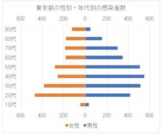 左右対比グラフ(b)